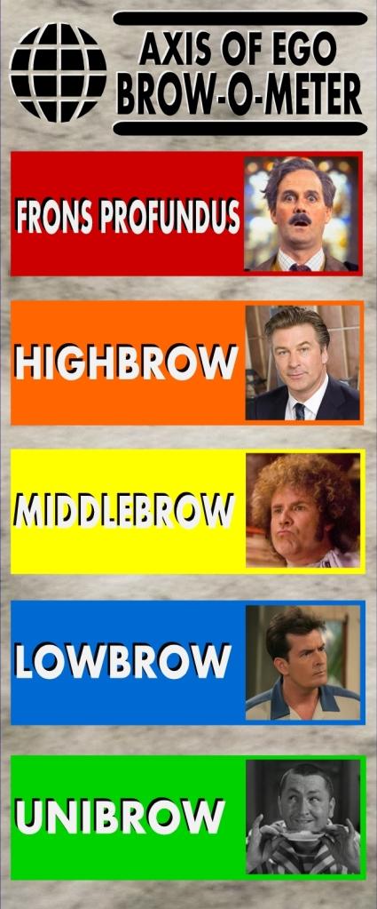 The Brow-O-Meter