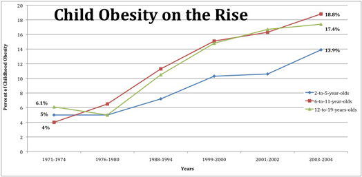 Child obesity graphic with narrative on childhood obesity