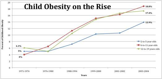 ObesityChart2